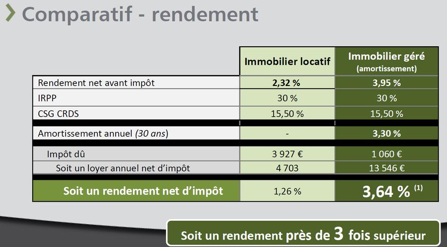 Comparatif lmnp lmnp immobilier des experts de la - Amortissement location meublee non professionnelle ...